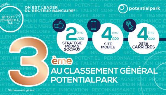Le Groupe Crédit Agricole, une nouvelle fois leader du secteur bancaire en stratégie digitale marque employeur en France selon l'étude Potential Park